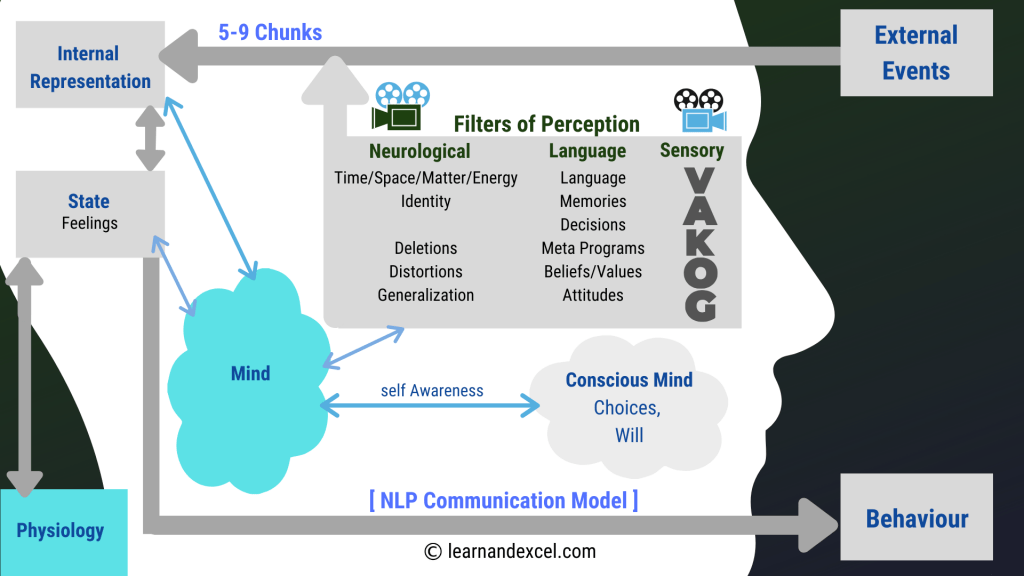 NLP Communication Model, for mind reprogramming - Learn ...